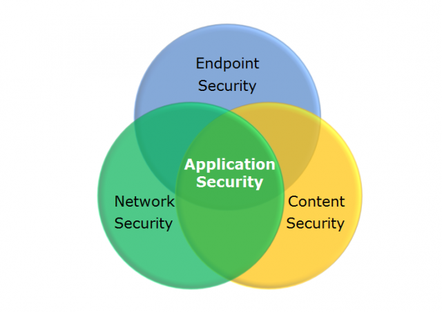 In the world of web application security systems, there exists a myriad of systems to protect public-facing services in any number of ways.