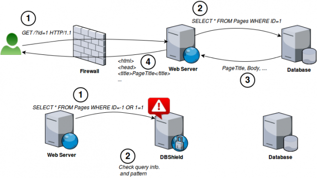 DBShield - Go Based Database Firewall
