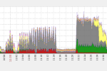 Ending The Year With A 650Gbps DDoS Attack