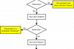sheep-wolf - Exploit MD5 Collisions For Malware Detection
