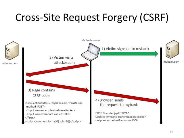 All You Need To Know About Cross-Site Request Forgery (CSRF)