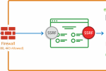 What You Need To Know About SSRF - Server Side Request Forgery