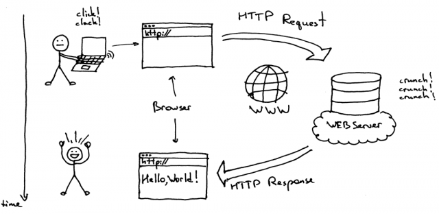 HTTP Security Considerations – An Introduction To HTTP Basics